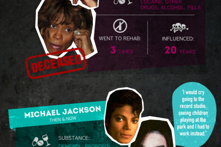 Celebrity Drug Meltdowns Infographic