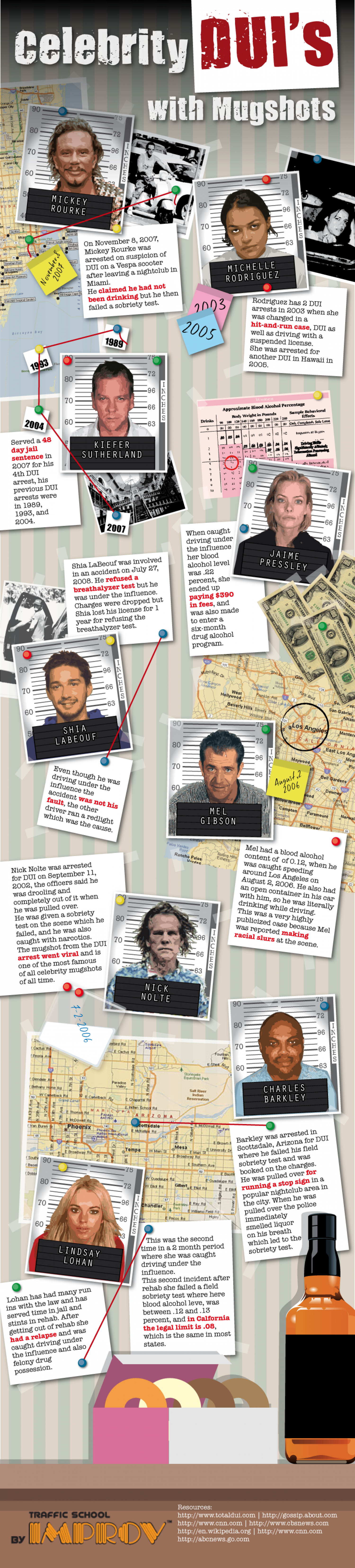Celebrity DUIs with Mugshots Infographic
