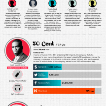 Celebrity Endorsement 2.0  Infographic