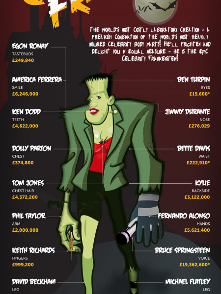 Celebrity Frankenstein! Infographic