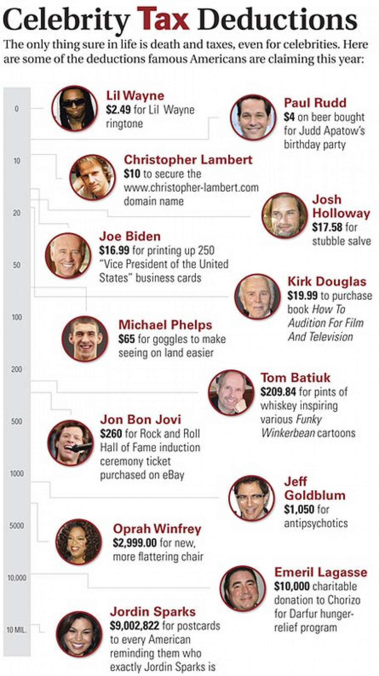 Celebrity Tax Deductions Infographic