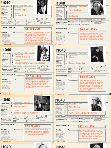 Celebrity Tax Evaders Infographic
