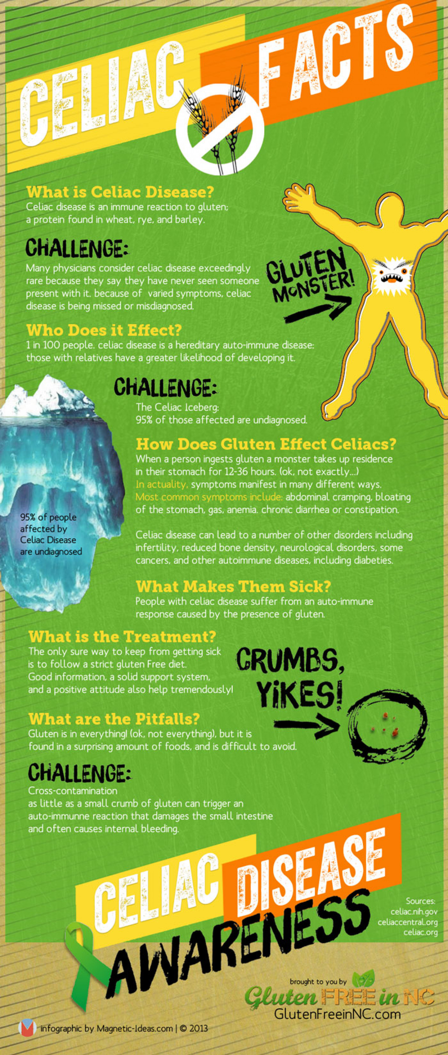 Celiac Facts - Celiac Disease Awareness Infographic