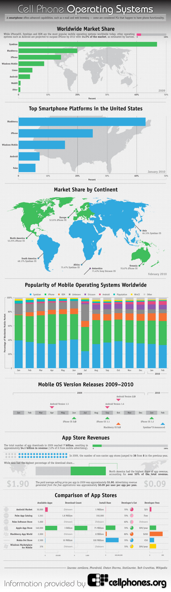 Cell Phone Operating Systems Infographic