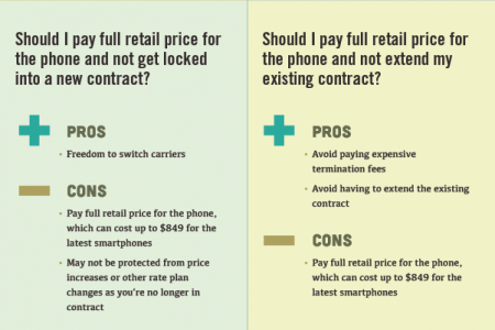 Cell Phone Upgrade Guide Infographic