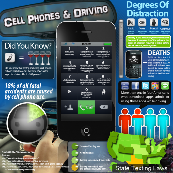 Cell Phones &amp; Driving Infographic