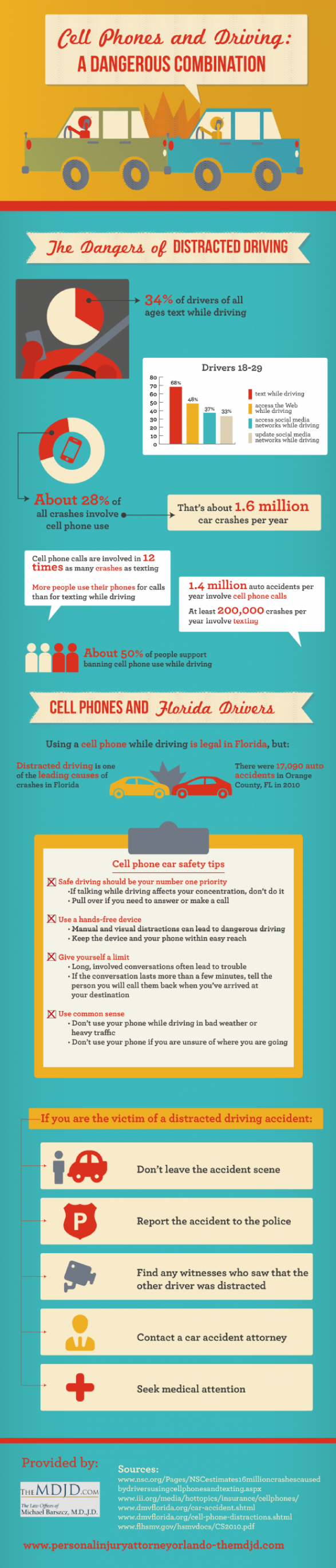 Cell Phones and Driving: A Dangerous Combination