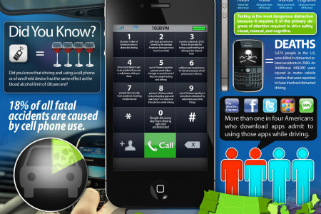 Cell Phones and Driving  Infographic