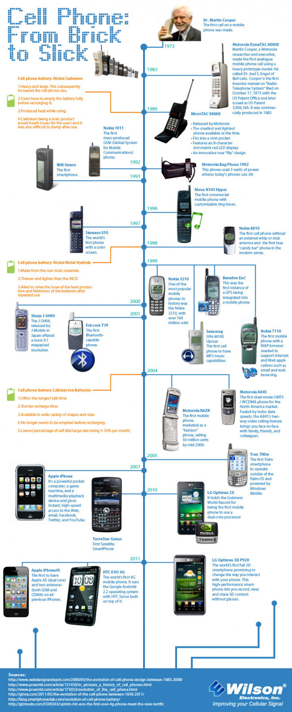Cell phones:From Brick to Sleek Infographic