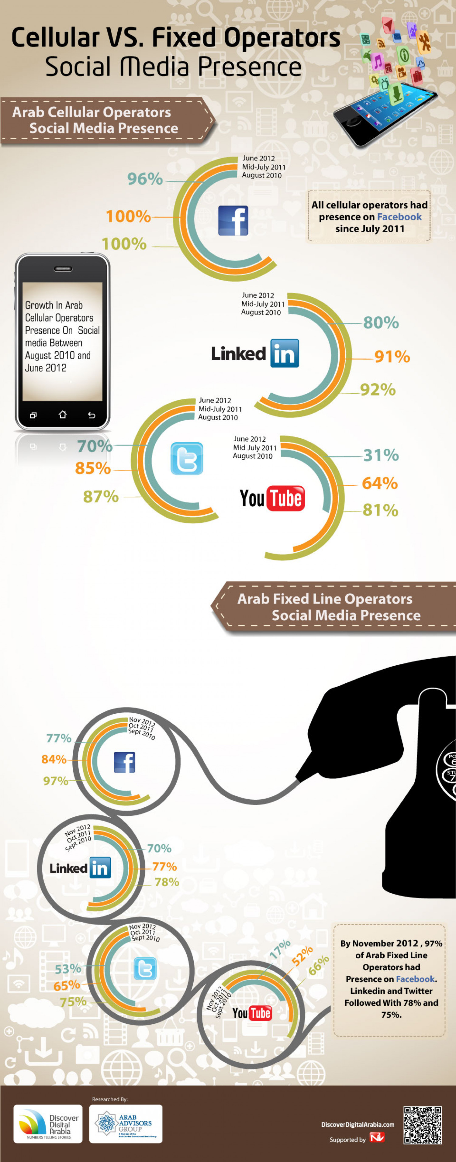 Cellular VS. Fixed Operators Social Media Presence Infographic