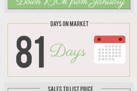 Centerville GA Real Estate Market in February 2015 Infographic