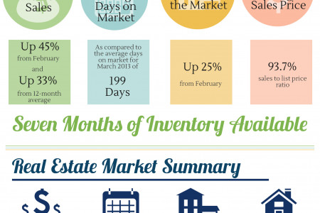 Centerville GA Real Estate Market in March 2014 Infographic