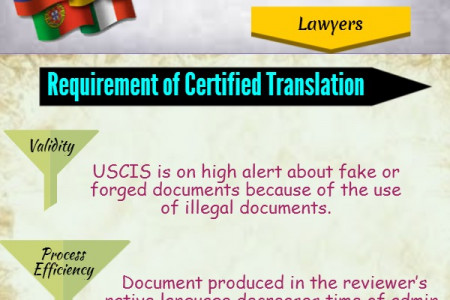 Certified Translation Infographic