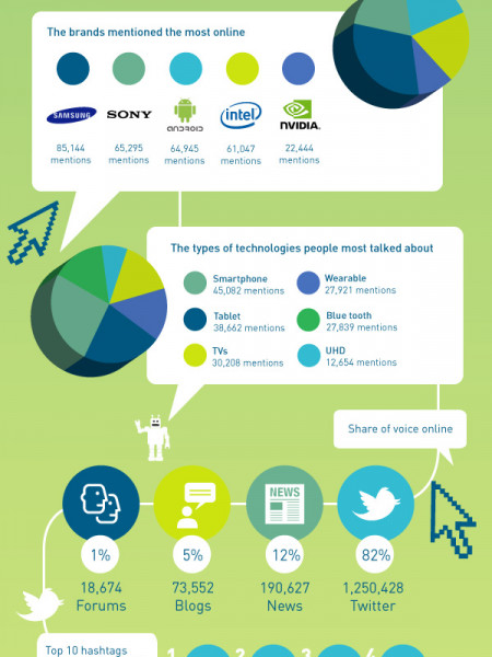 CES 2014 in Numbers by Bell Pottinger Wired Infographic