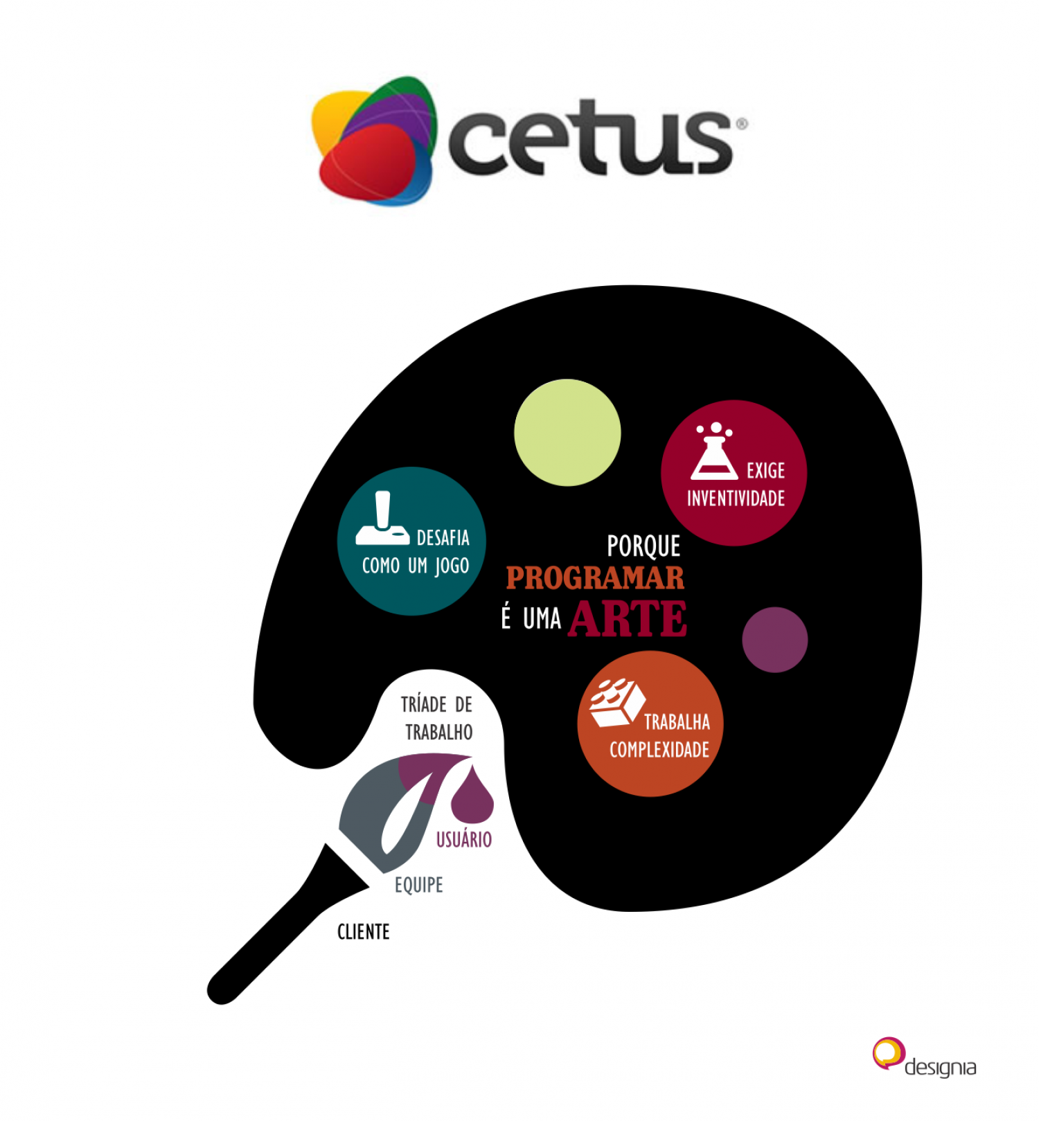 Cetus: Why computer programming is an art Infographic