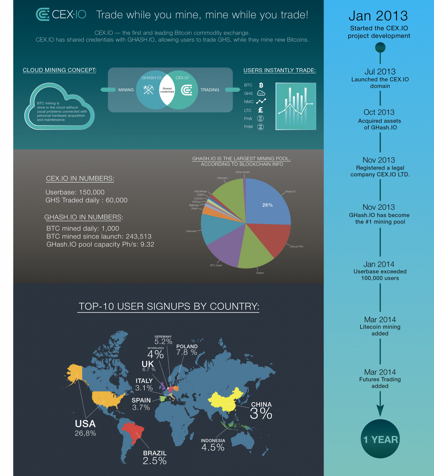 CEX.IO at one Glance Infographic