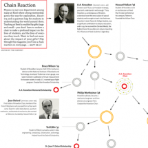 Chain Reaction Infographic
