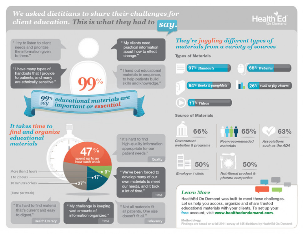 Challenges faced by dietitians Infographic