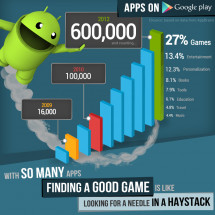 Challenges of Game Discovery on Google Play Infographic
