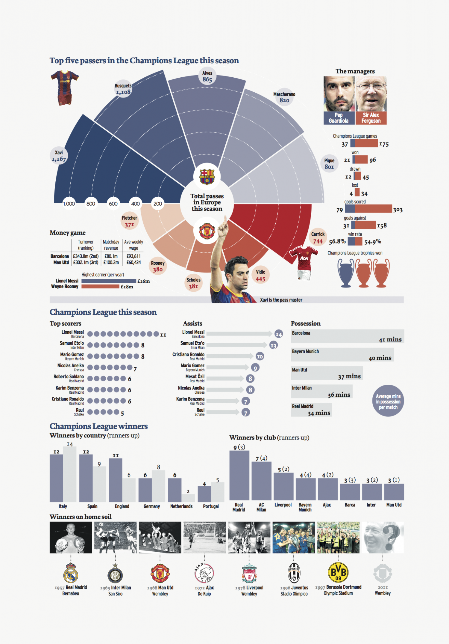 Champions League final data Infographic