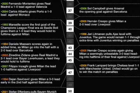Champions League Final History Minute By Minute Infographic