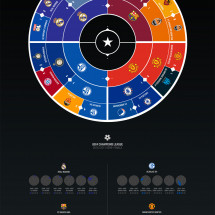 Champions League Radial Bracket Infographic