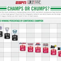 Champs or Chumps? Infographic