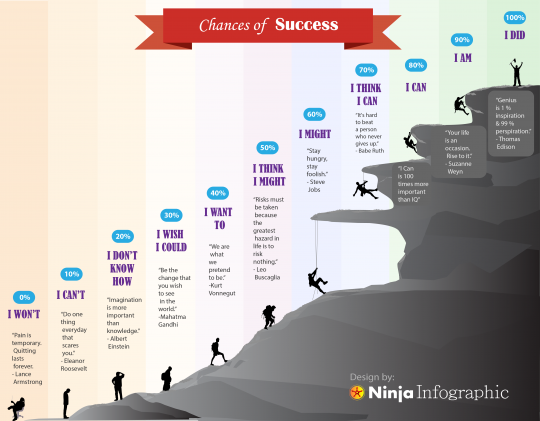 CHANCES OF SUCCESS [INFOGRAPHIC]