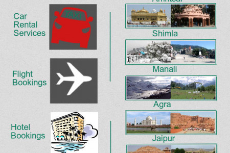 Chandigarh Taxi services Infographic