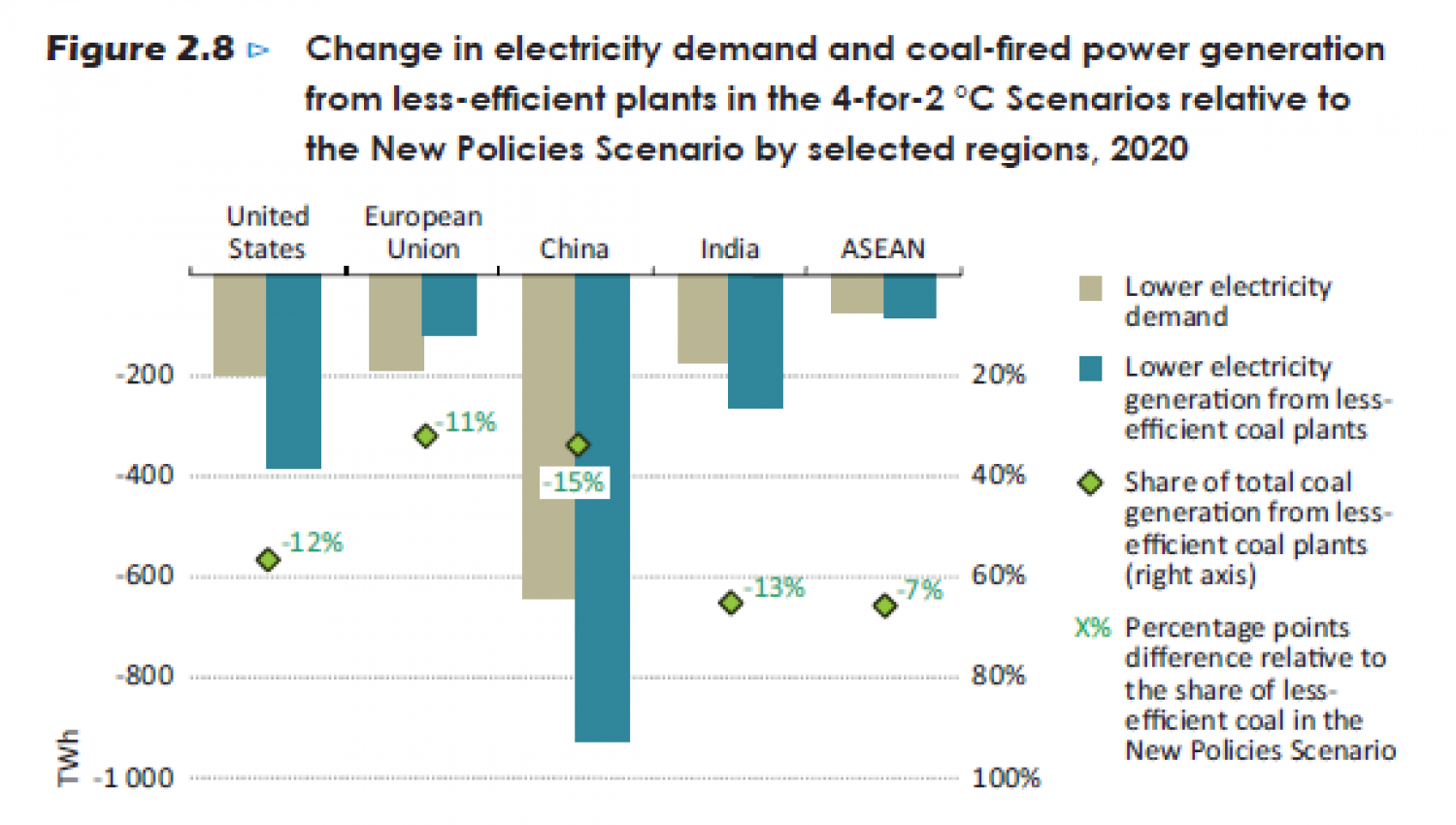 Change in electricity demand and coal-fired power generation from less-efficient plants in the 4-for-2°C Scenarios Infographic