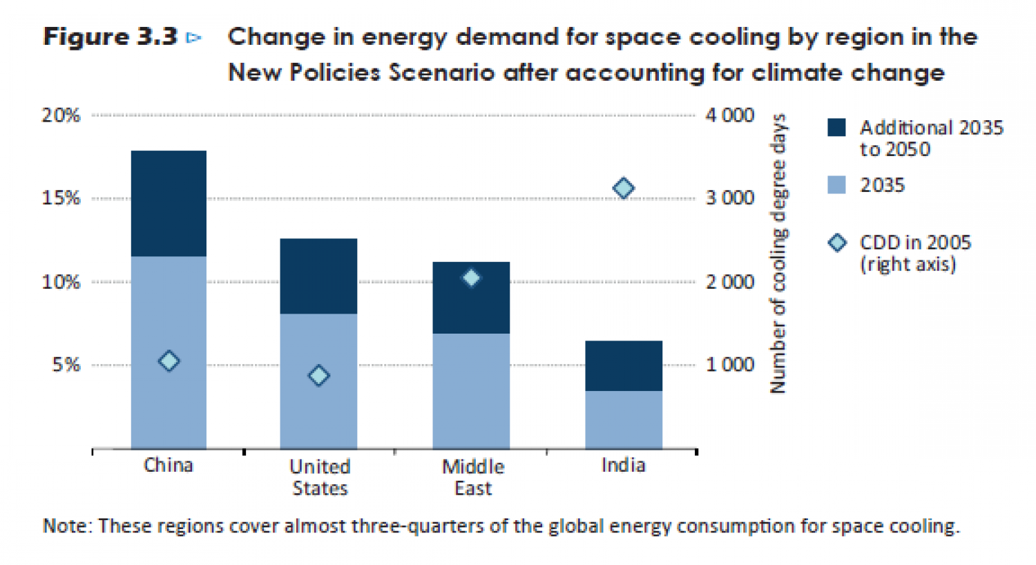 Change in energy demand for space cooling by region in the New Policies Scenario after accounting for climate change Infographic