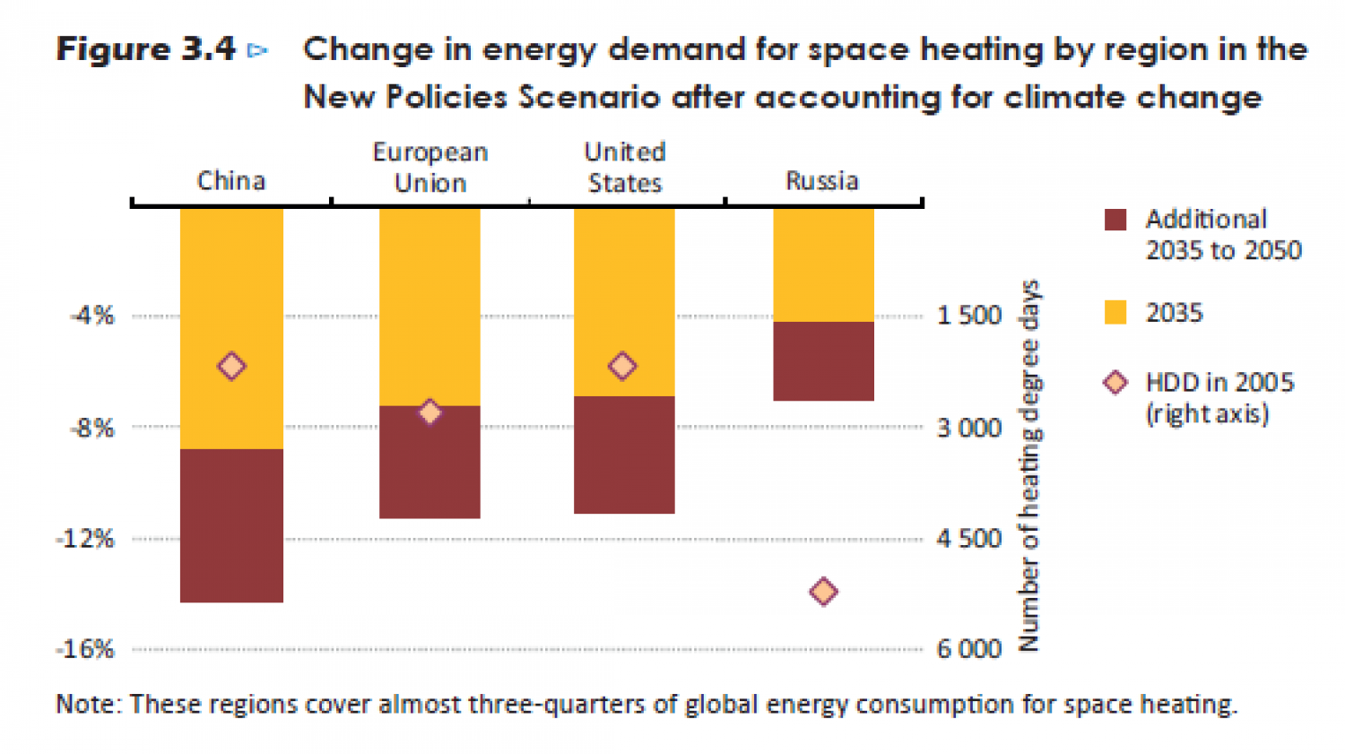 Change in energy demand for space heating by region in the New Policies Scenario after accounting for climate change Infographic