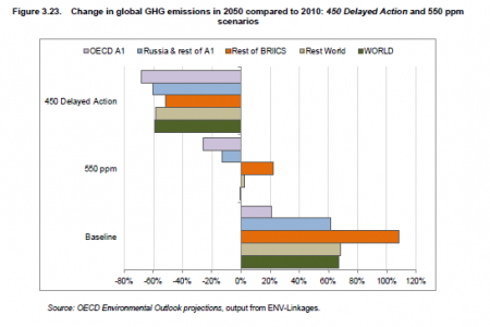 Change in global GHG emissions in 2050 compared to 2010: 450 Delayed Action and 550 ppm scenarios Infographic