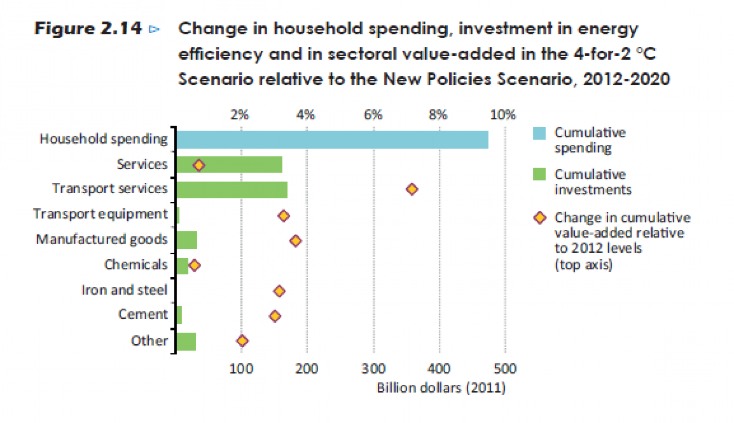 Change in household spending, investment in energy and in sectoral value-added in the 4-for-2 °C Scenario relative to the New Policies Scenario  Infographic