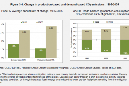 Change in production-based and demand-based CO2 emissions - 1995- 2005 Infographic