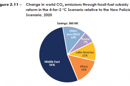 Change in world CO2 emissions through fossil-fuel subsidy reform in the 4-for-2°C Scenario, 2020 Infographic