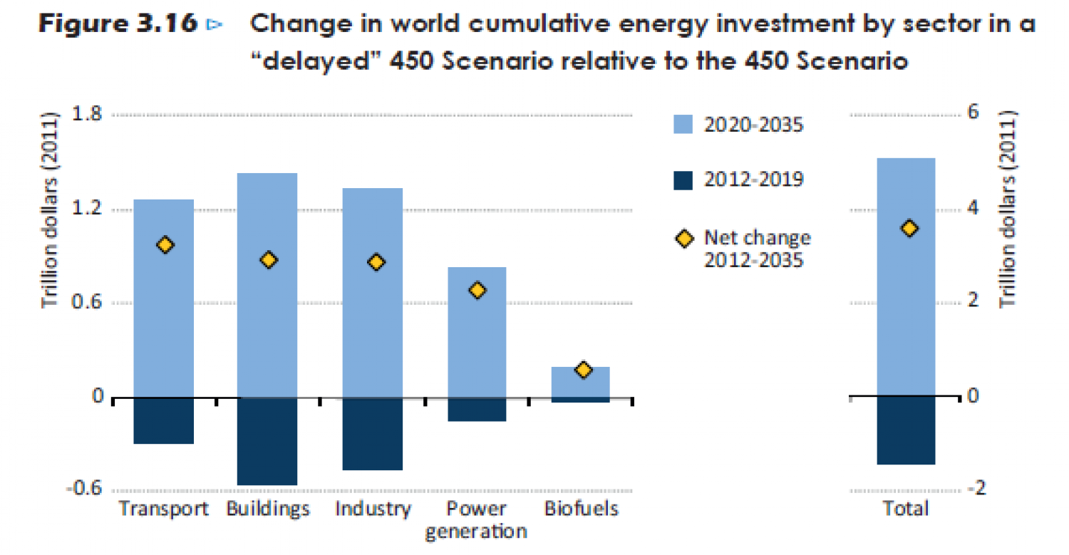 "Change in world cumulative energy investment by sector in a ""delayed"" 450 Scenario relative to the 450 Scenario Infographic"