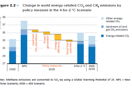 Change in world energy-related CO2 and CH4 emissions by policy measure in the  4-for-2°C Scenario Infographic