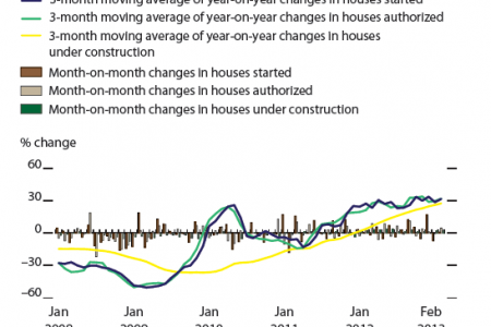 Changes in number of housing units (Seasonally adjusted), United States Infographic