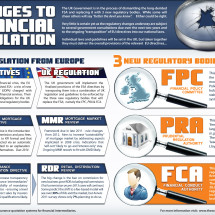 Changes to UK Financial Regulation Infographic