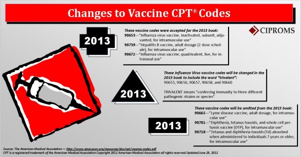Changes to Vaccine CPT Codes 2013 Infographic