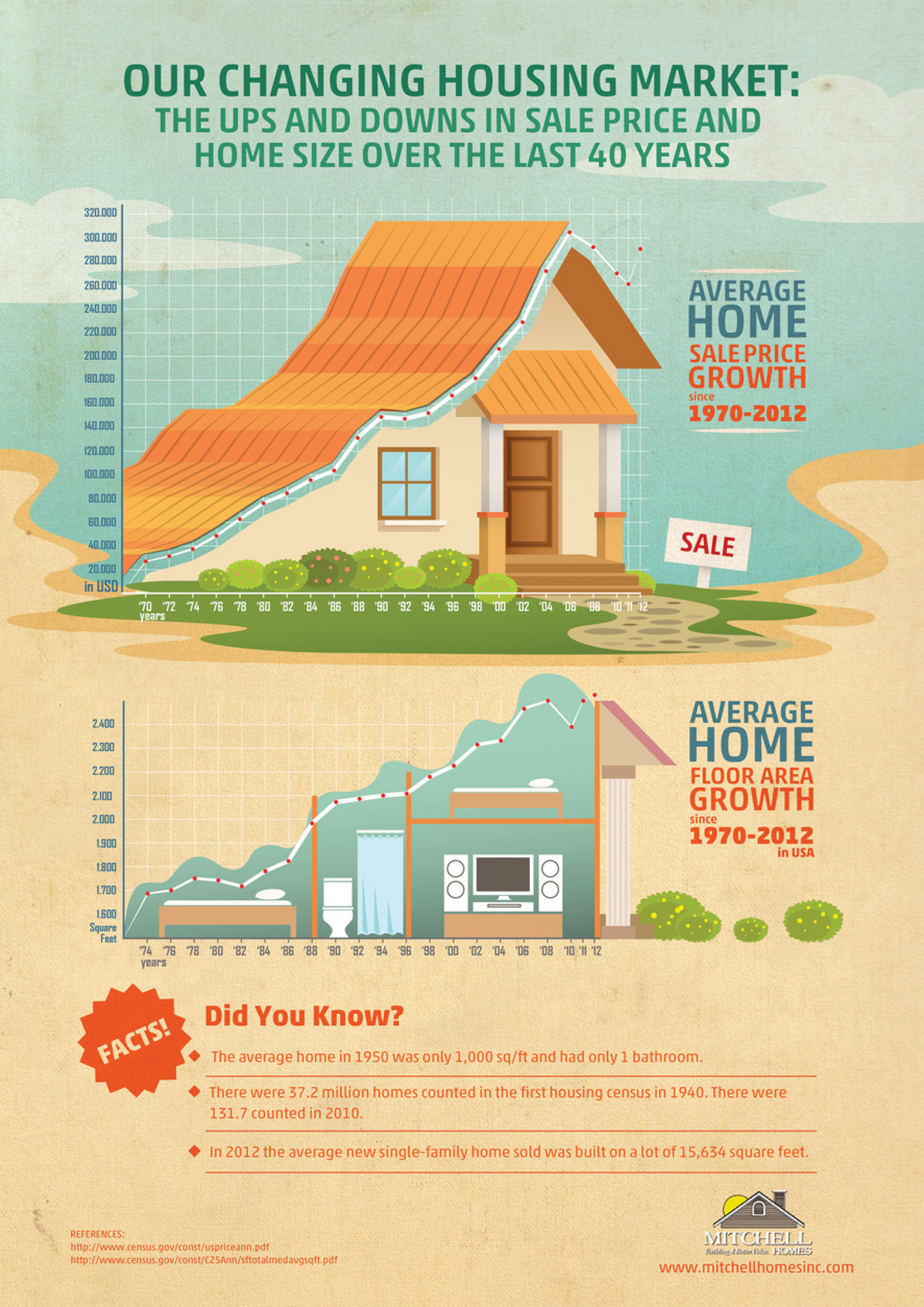 Changing Housing Market in USA Infographic