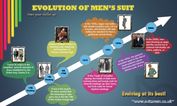 Changing Men&#039;s Fashion Infographic