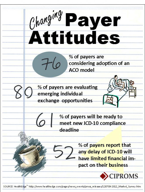 Changing Payer Attitudes Infographic