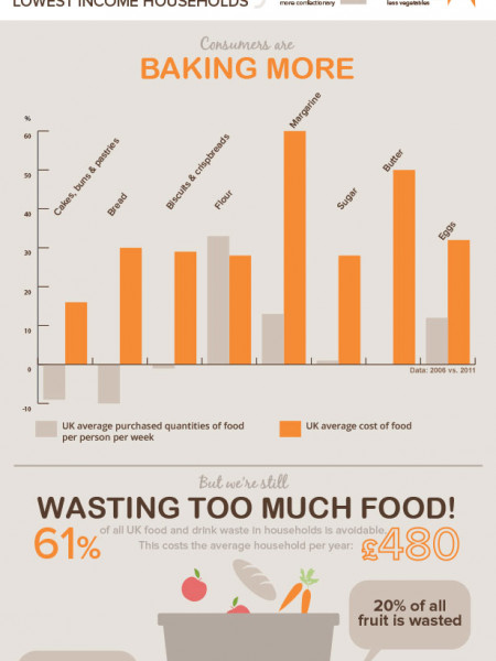 Changing the Face of UK Food  Infographic