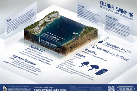 Channel Swimming from Dover to Calais Infographic