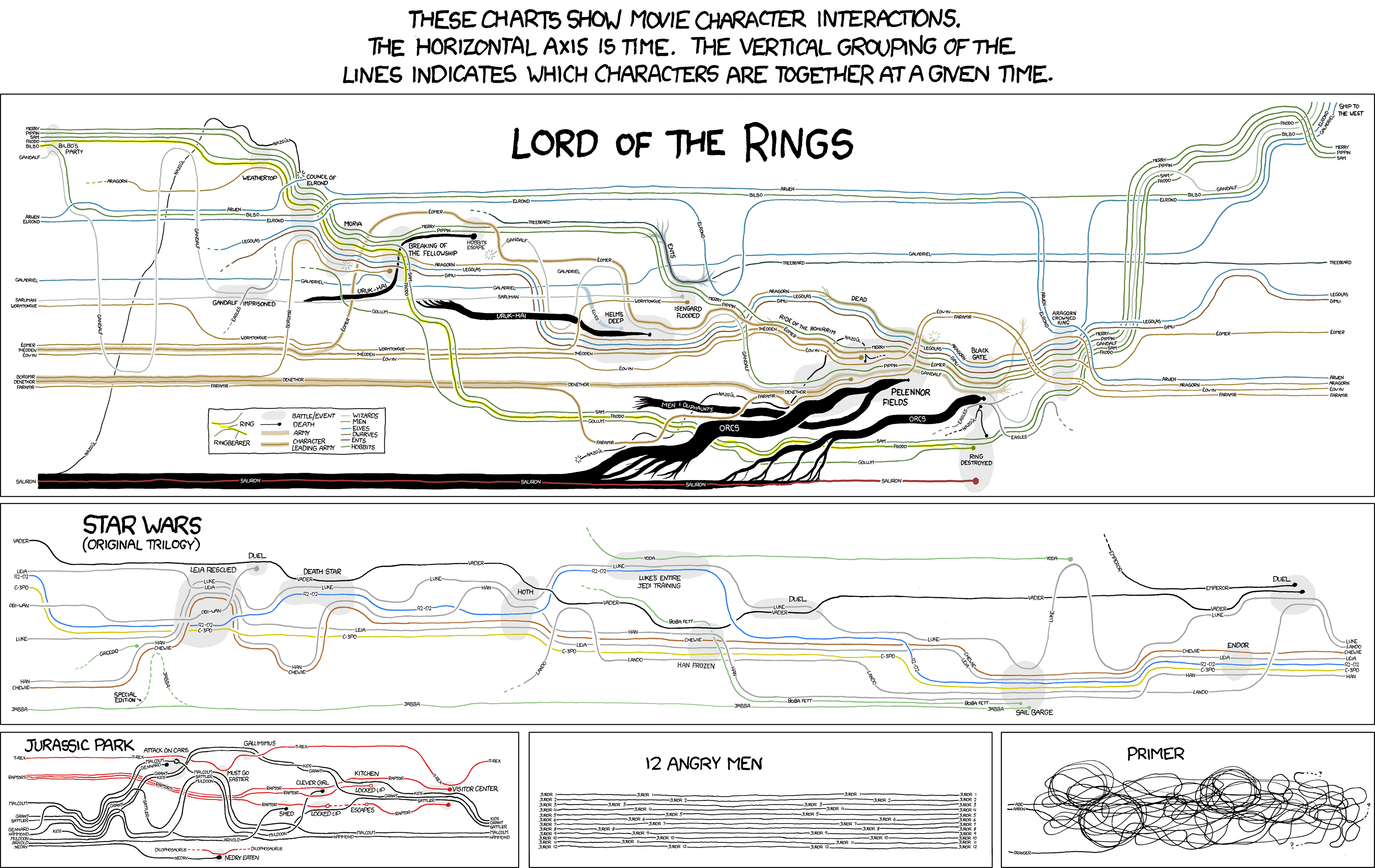 16 complicated movie plots explained with infographic timelines 16 complicated movie plots explained with infographic timelines scribblelive ccuart Image collections