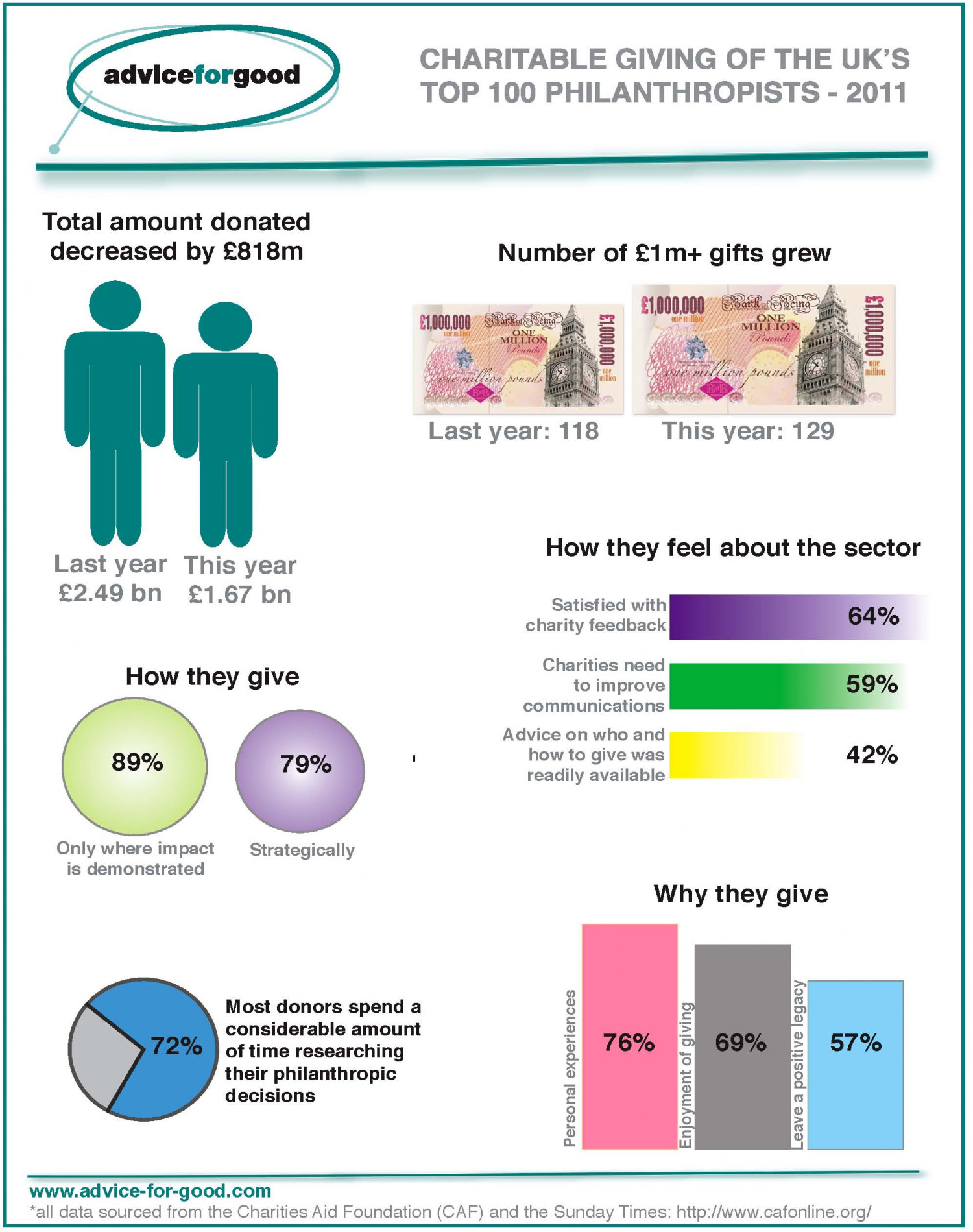 Charitable Giving by Top Philanthropists Infographic