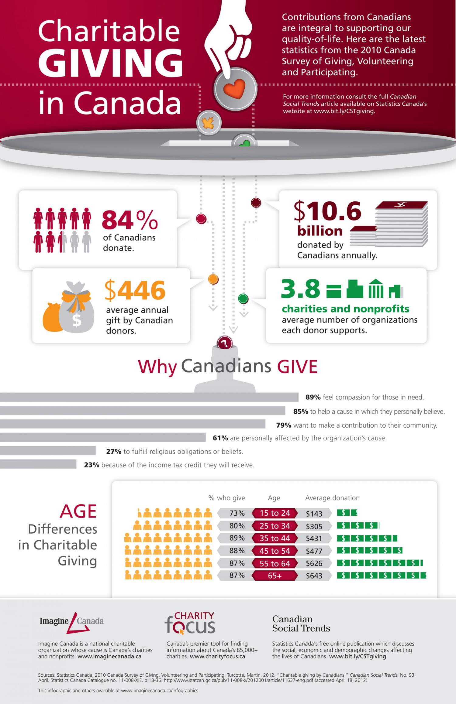 Charitable Giving in Canada Infographic