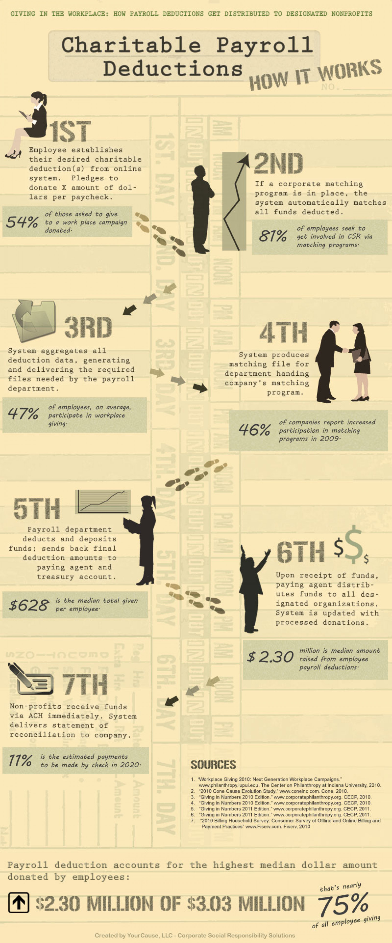 "Charitable Payroll Deductions (""How it Works"") Infographic"